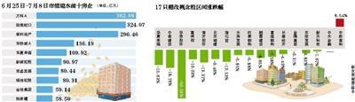 棚改货币化收紧信号下:上市房企两周市值蒸发近2300亿